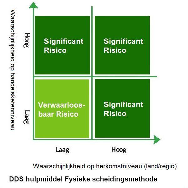 DDS hulpmiddel fysieke scheidingsmethode