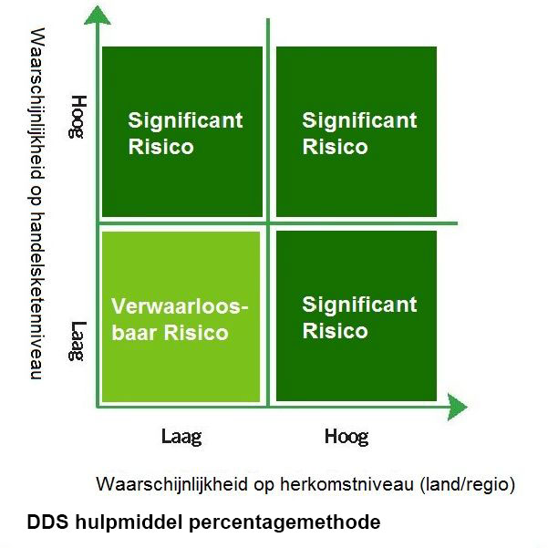 DDS hulpmiddel percentage methode